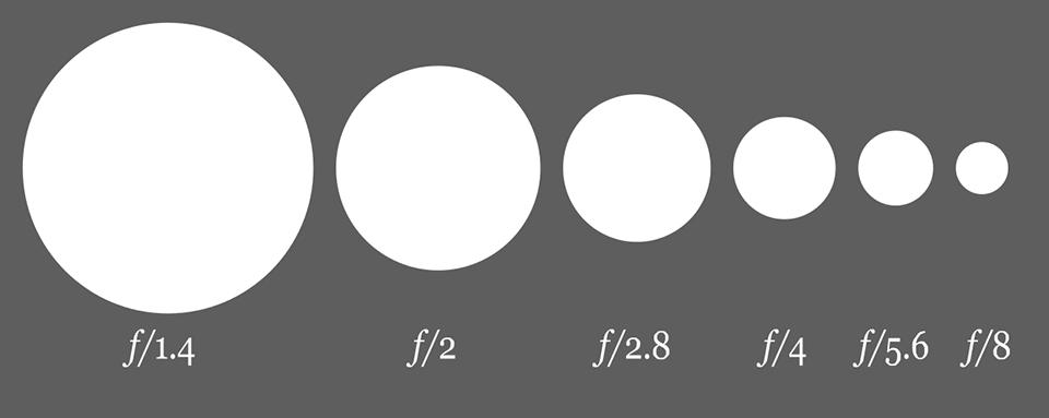 Aperture-f-Number